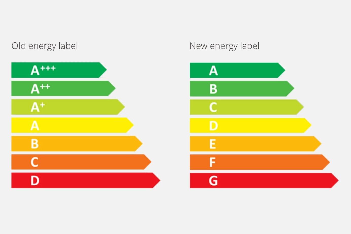 Dal 1° marzo 2021 in vigore le nuove etichette energetiche